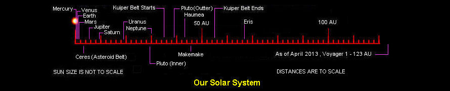 Image Result For  Light Second In Kilometers